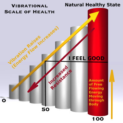 Vibrational Scale of Health