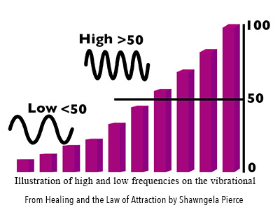 High and Low Vibrational Frequencies