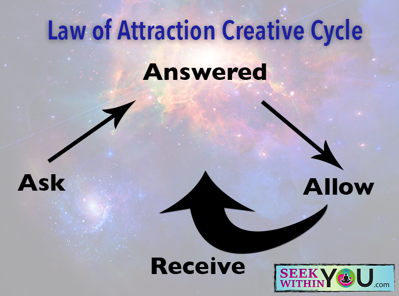 Law of Attraction Creative Cycle