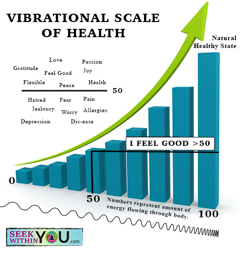 vibrational-scale-of-health-2016-version-500x517 Tag for Quotes | Law of Attraction Blog